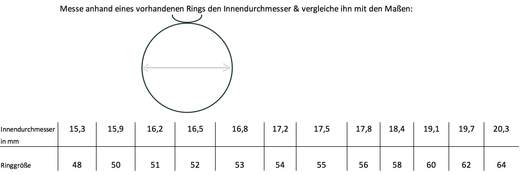 """<p>Benötigen Sie Hilfe bei der Suche nach Ihrer Ringgröße? Kein Problem!</p> <p>Wir helfen Ihnen gerne bei der Suche nach Ihrer Ringgröße. Laden Sie sich dazu unsere <a href=""""https://www.carolinstone.com/media/pdf/ac/34/0b/Gr-ssenleitfaden.pdf"""">PDF-Datei</a> herunter.</p>"""